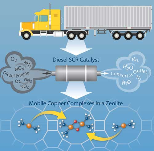Purdue University photo/Mo Lifton | This diagram depicts a new reaction mechanism that could be used to improve catalyst designs for pollution-control systems for diesel exhaust.