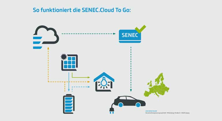 senec-ies.com | Den eigenen Solarstrom können Besitzer eines SENEC-Speichersystems jetzt auch unterwegs im Elektroauto laden. Die Grafik zeigt die Funktionsweise der SENEC.Cloud To Go.