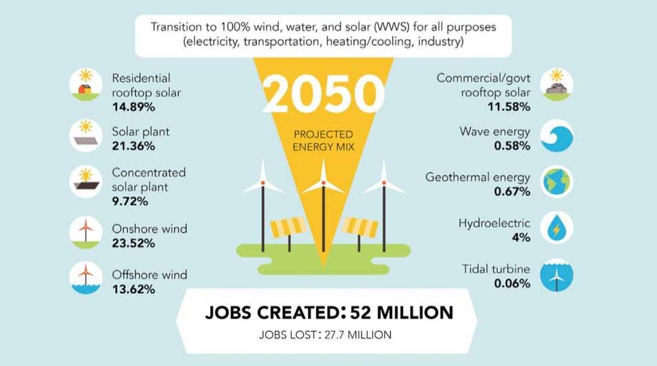 stanford.edu | Mit ihrem Fahrplan zeigen die Forscher aus Stanford, dass eine rasche Transformation des Energiesystems möglich ist.