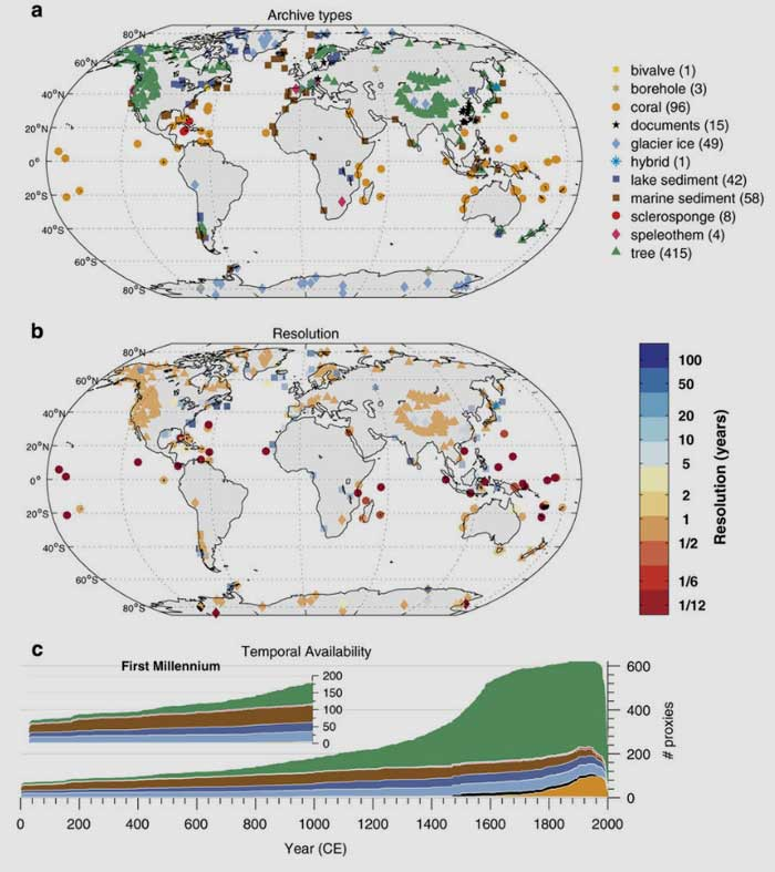 Universität Bern | nature.com | (a) Geographical distribution, by archive type, coded by color and shape. (b) Temporal resolution in the PAGES2k database, defined here as the median of the spacing between consecutive observations. Shapes as in (a), colors encode the resolution in years (see colorbar). (c) Temporal availability, coded by color as in (a)