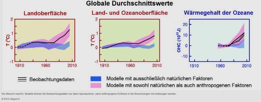 IPCC Report 5 | Der Mensch macht's: Modelle können die Beobachtungsdaten nur dann reproduzieren, wenn anthropogene Einflüsse in die Berechnungen mit einbezogen werden.