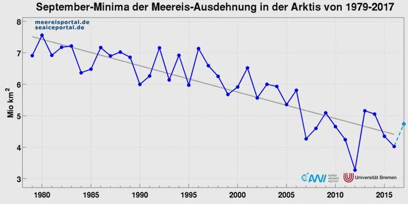 Alfred-Wegener-Institut (AWI) | meereisportal.de