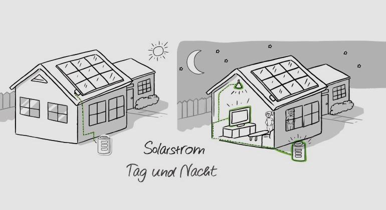 E2M | E2M und Ampar bündeln Solarstromspeicher
