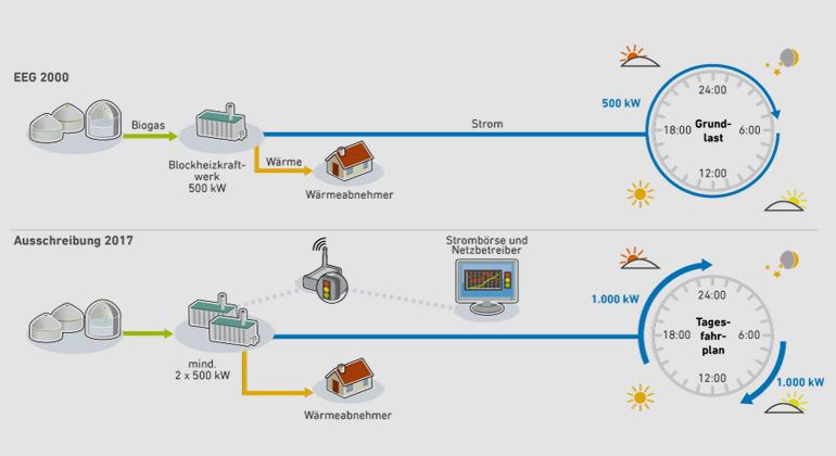 Agentur für Erneuerbare Energien e.V. | Biogas auf dem Weg zum flexiblen Strom- und Wärmeangebot