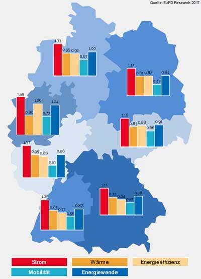 energiewende-award.de/studie | Mittelwerte der erreichten Punktzahlen nach Sektoren und Nielsengebieten