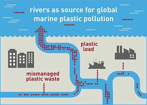 Susan Walter, UFZ | Flüsse als entscheidende Quelle für die Verschmutzung der Weltmeere.
