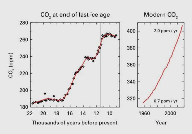 wmo.int | Globally averaged concentrations of CO2 reached 403.3 parts per million in 2016, up from 400.00 ppm in 2015 because of a combination of human activities and a strong El Niño event. Concentrations of CO2 are now 145% of pre-industrial (before 1750) levels, according to the Greenhouse Gas Bulletin.