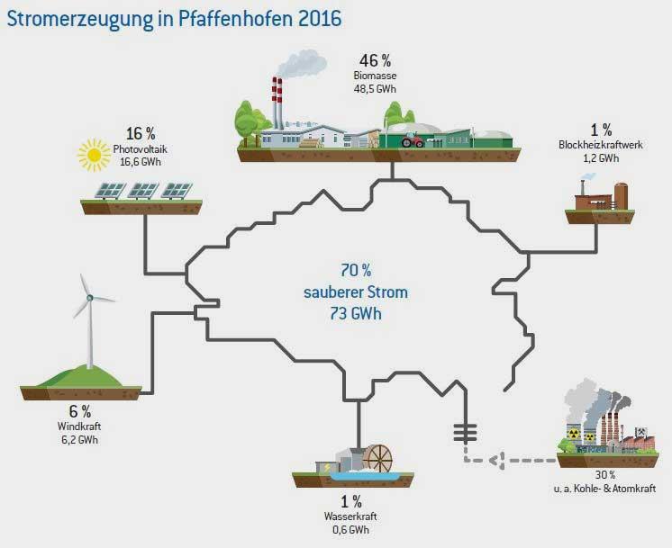 Kommunalunternehmen Stadtwerke Pfaffenhofen a. d. Ilm