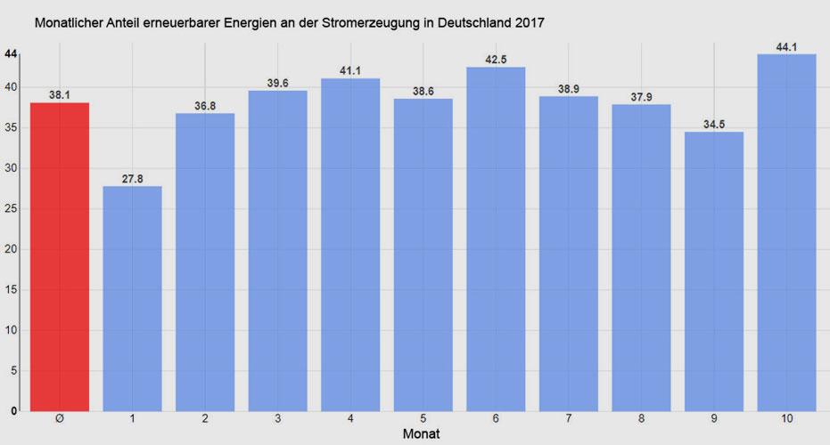 Energy Charts | Datenquelle: 50 Hertz, Amprion, Tennet, TransnetBW, Destatis, EEX | Nettoerzeugung von Kraftwerken zur öffentlichen Stromversorgung. | Die 44,1 Prozent sind ein neuer Rekord beim Anteil der Erneuerbaren an der Stromerzeugung in Deutschland.