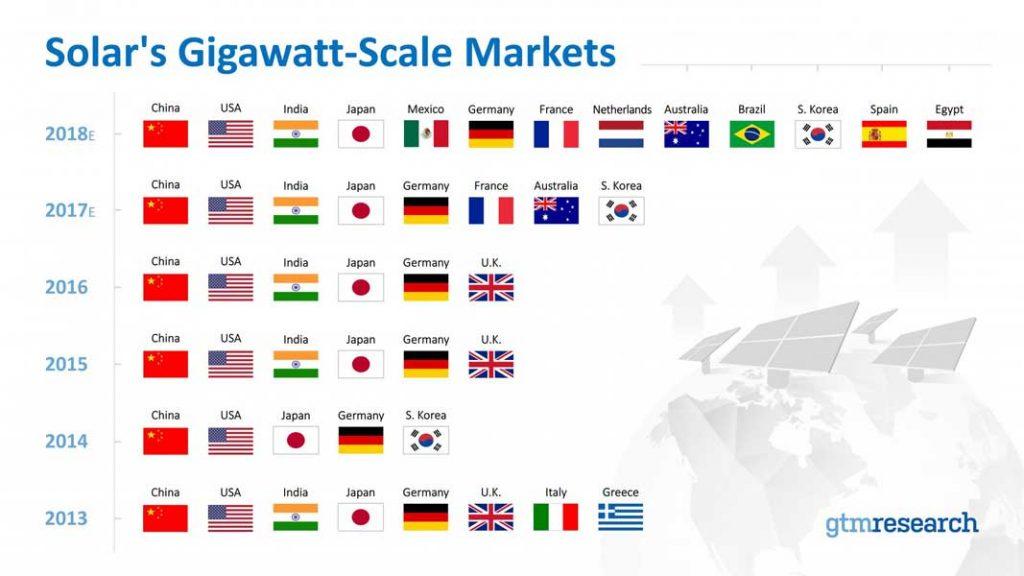 GTM Research | Im kommenden Jahr werden mit Deutschland, Frankreich, Spanien und den Niederlanden wohl wieder vier Länder die Gigawatt-Marke beim Photovoltaik-Zubau knacken.