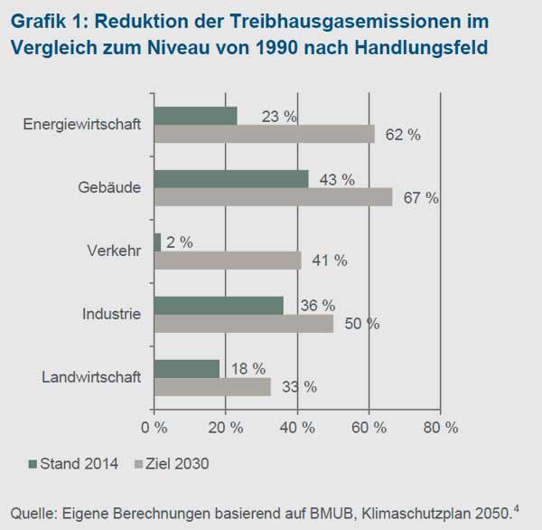 kfw.de | Eigene Berechnungen basierend auf BMUB, Klimaschutzplan 2050.4 | 4 Beim Vorliegen von Zielintervallen für das Jahr 2030 wurde der Mittelwert angesetzt.