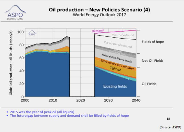 ASPO | Grafik 02: ASPO Deutschland bezieht sich in der Analyse auf die Tabellen 4.5 und 4.8 aus dem offiziellen World Energy Outlook 2017 der IEA.