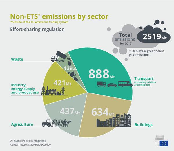 European Union, 2017 | Emissionen der Sektoren, die nicht unter das EU-Emissionshandelssystem fallen.