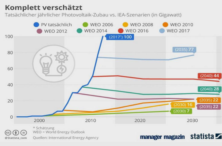 International Energy Agency | Grafik 01
