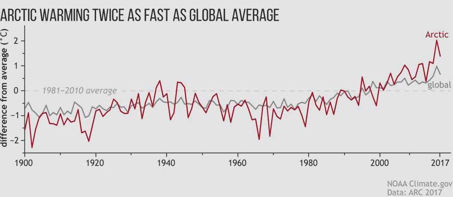 NOAA/Arctic Report Card 2017 | Die Arktis erwärmt sich doppelt so schnell wie die Erde im Durchschnitt.