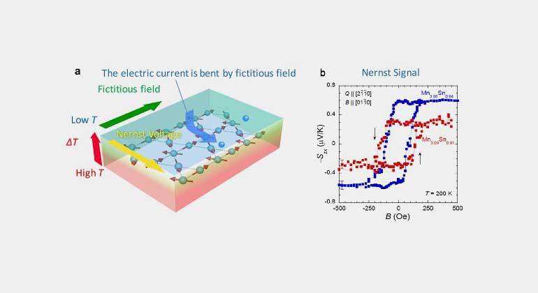 New technology using magnet to generate electricity from heat
