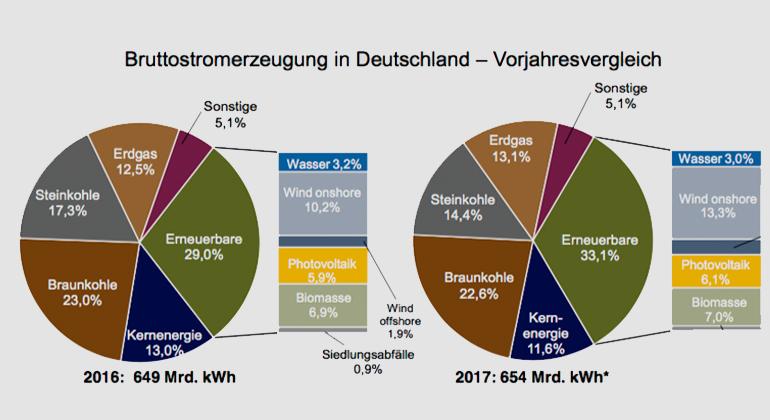 BDEW Bundesverband der BDEW-Pressegespräch 20.12.2017 Energie- und Wasserwirtschaft e.V.