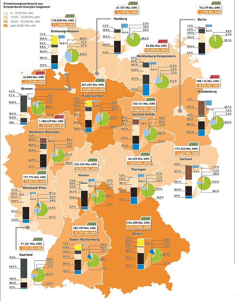 Agentur für Erneuerbare Energien e.V. | Primärenergieverbrauch sowie Anteile der Erneuerbarer Energien in den Bundesländern 2014 und Verbrauchsentwicklung seit 2008