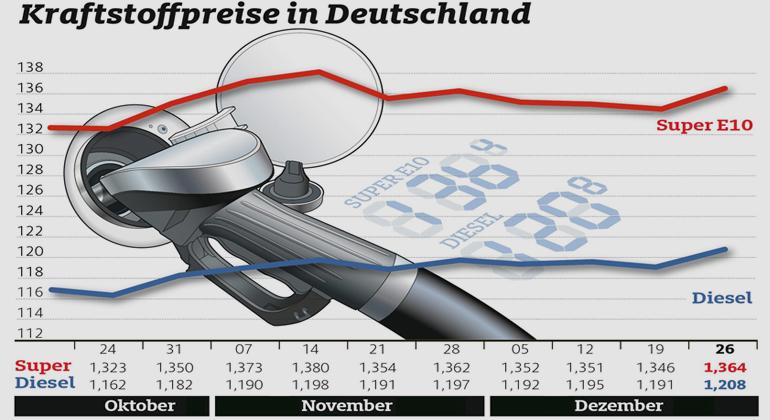 Zum Jahresende steigen die Spritpreise spürbar