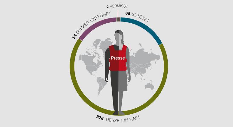 Weltweit 65 Medienschaffende getötet