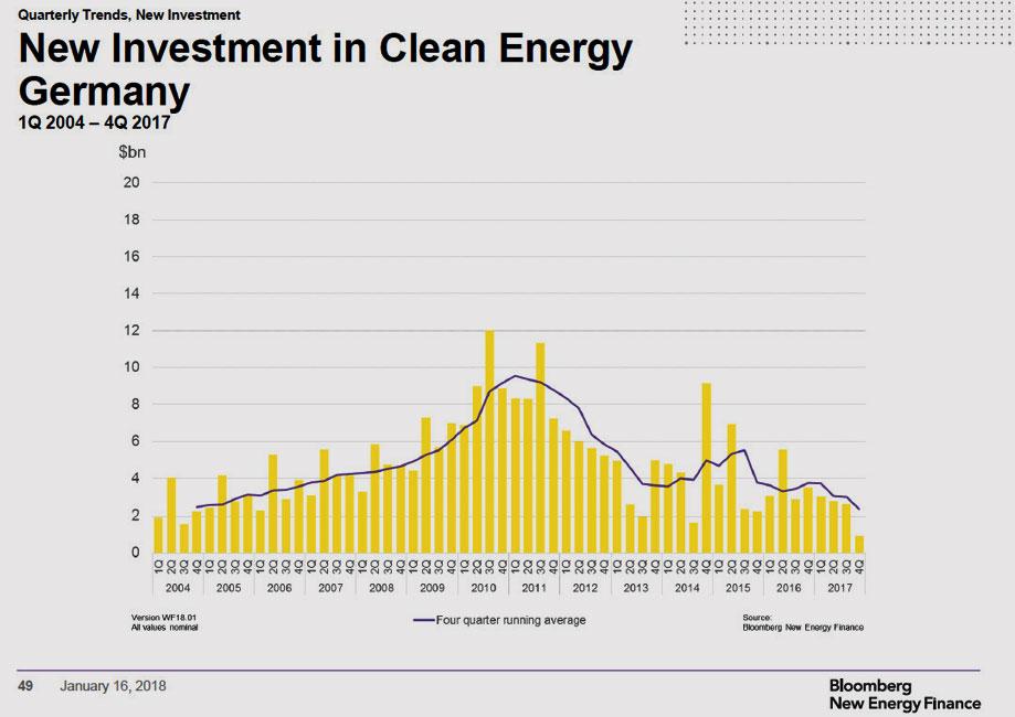 BNEF | Bloomberg New Energy Finance