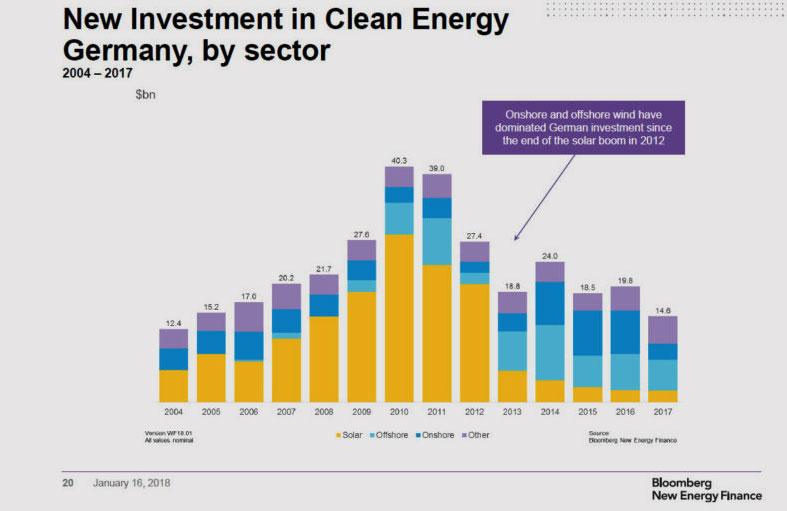 BNEF | Bloomberg New Energy Finance | Die jährlich veröffentlichten Zahlen zeigen zudem für Japan, Großbritannien und Deutschland weiter rückläufige Investitionen. Hierzulande habe es einen Rückgang um 26 Prozent auf 14,6 Milliarden US-Dollar gegeben. Dies ist der niedrigste Stand nach 2004.
