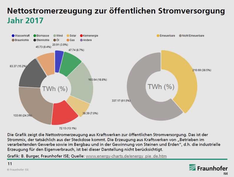 B. Burger | Fraunhofer ISE | energy-charts.de/energy_pie_de | Stromerzeugung in Deutschland im Jahr 2017