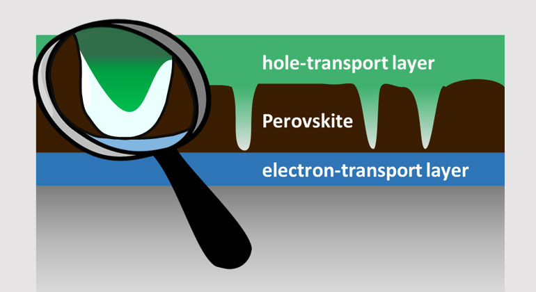 helmholtz-berlin.de | Simplified cross-section of a perovskite solar cell: the perovskite layer does not cover the entire surface, but instead exhibits holes. The scientists could show that a protective layer is being built up which prevents short circuits.