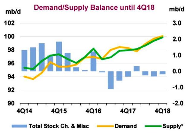 IEA | iea.org | Ölnachfrage und Ölversorgung steigen und steigen.