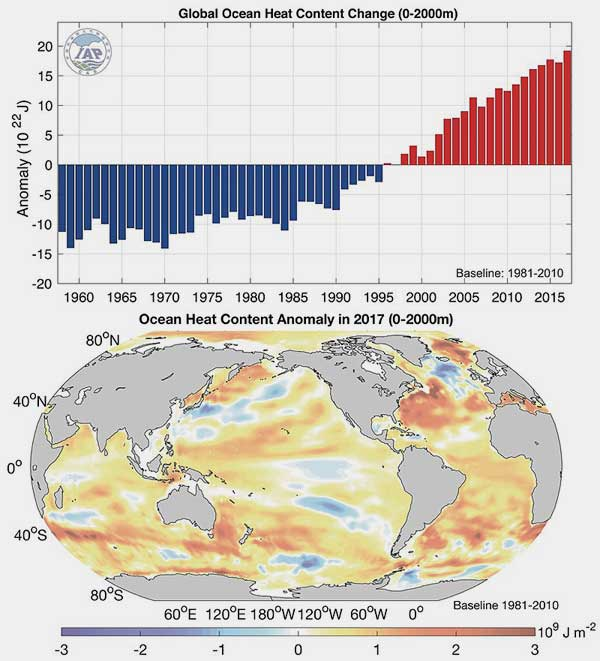 Kees van der Leun | 2017 was record high year for global ocean heat content. https://www.carbonbrief.org/state-of-the-climate-how-the-world-warmed-in-2017 …, by @hausfath