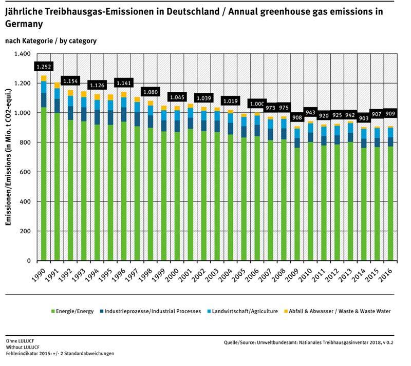 UBA Nationales Treibhausgasinventar 2018 / v 0.2 | Jährliche THG-Emissionen in Deutschland 2016