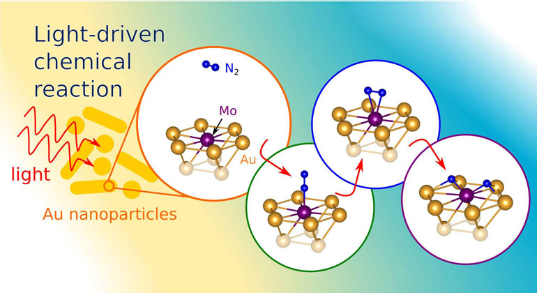 princeton.edu | Carter/Martirez | New recipe produces ammonia from air, water, and sunlight