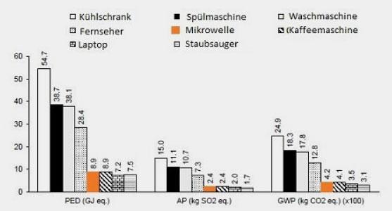 Gallego-Schmid, Mendoza, Markierung und deutsche Beschriftung von Infosperber | Umwelteinfluss verschiedener Haushaltsgeräte nach Primärenergiebedarf (PED), Versauerungspotenzial (AP) und Erderwärmungspotenzial (GWP)