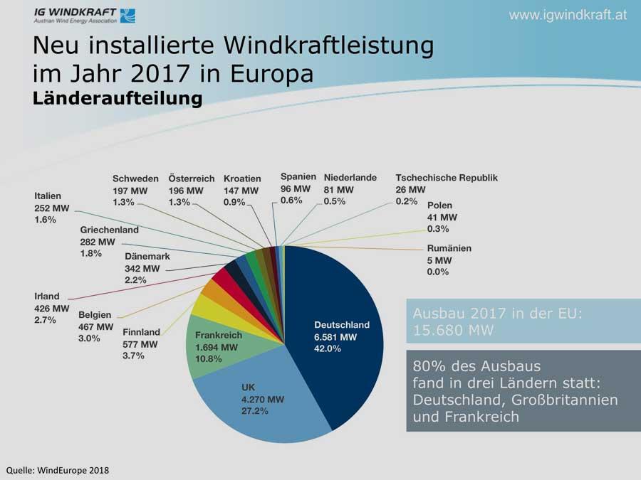 windeurope.org