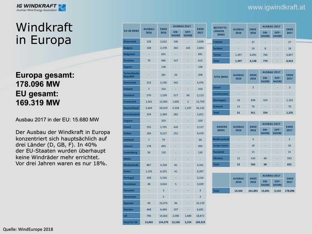 windeurope.org | Alle Grafiken zum Vergrößern anklicken!