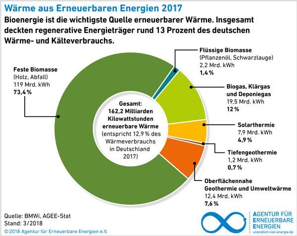 Agentur für Erneuerbare Energien e.V.