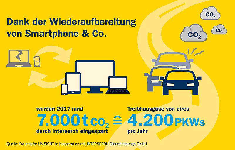 ALBA Group | Fraunhofer UMSICHT in Kooperation mit INTERSEROH Dienstleistungs GmbH