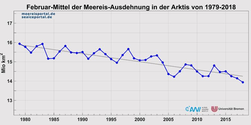 Alfred-Wegener-Institut | Monatsmittelwerte der Meereisausdehnung im Februar in der Arktis der Jahre 1979-2018.