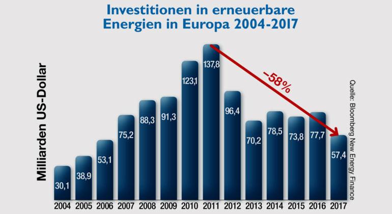 Bloomberg New Energy Finance | In ganz Europa sackten die Investitionen um 26 Prozent auf 57,4 Milliarden Dollar ab. Diese Entwicklung schreibt den Trend der letzten Jahre fort, schrumpften die Investitionen seit dem Jahr 2011 sogar um 58 Prozent.