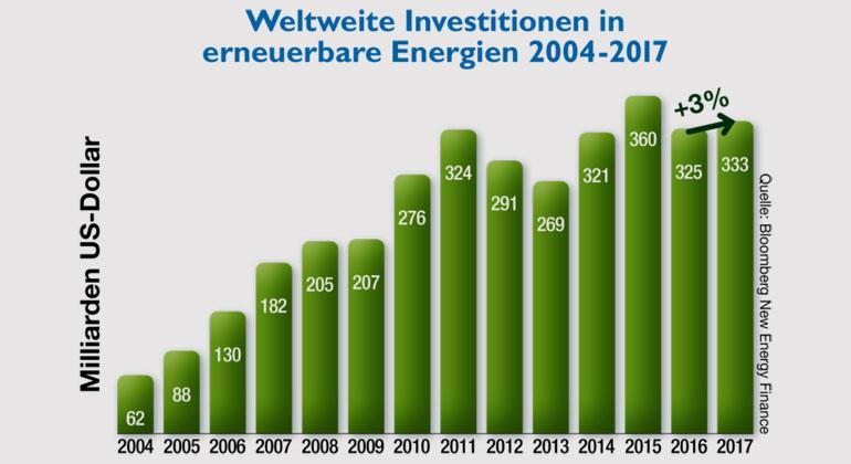 Bloomberg New Energy Finance | Wie Bloomberg New Energy Finance veröffentlichte, wurden 2017 weltweit 333,5 Milliarden Dollar in erneuerbare Energien (Clean Energy Investment) investiert. Im Vergleich mit dem Vorjahr stiegen die Investitionen in diesem Bereich um 3 Prozent, was dem zweitstärksten Jahr überhaupt entspricht.