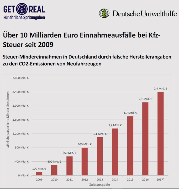 Deutsche Umwelthilfe | Übersicht Steuer-Mindereinnahmen durch CO2-Betrug von 2009-2017