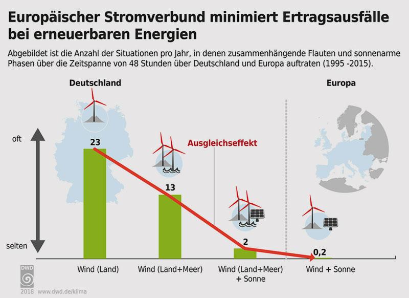 dwd.de/klima | Ertragsrisiken bei erneuerbaren Energien reduzieren.