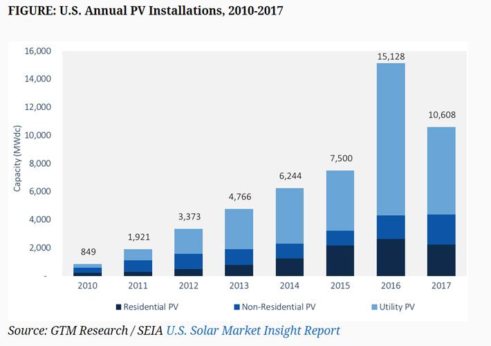 GTM Research / SEIA U.S. Solar Market Insight Report