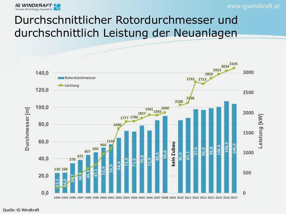 IG Windkraft | Entwicklung Anlagentechnik