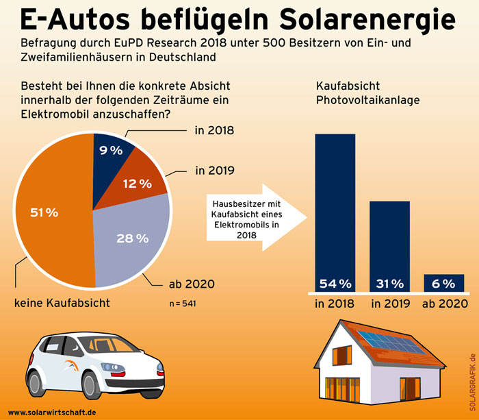 Bundesverband Solarwirtschaft e.V. | E-Autos beflügeln Solarenergie