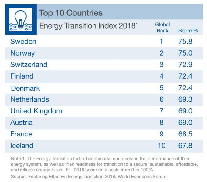 "World Economic Forum | Report ""Fostering Effective Energy Transition"""