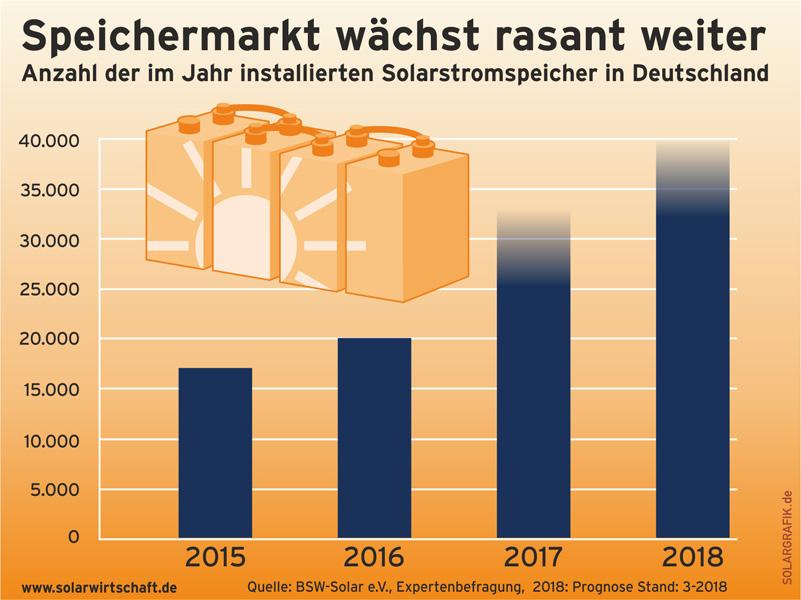 solarwirtschaft.de | Bundesverband Solarwirtschaft erwartet auch 2018 zweistelliges Marktwachstum