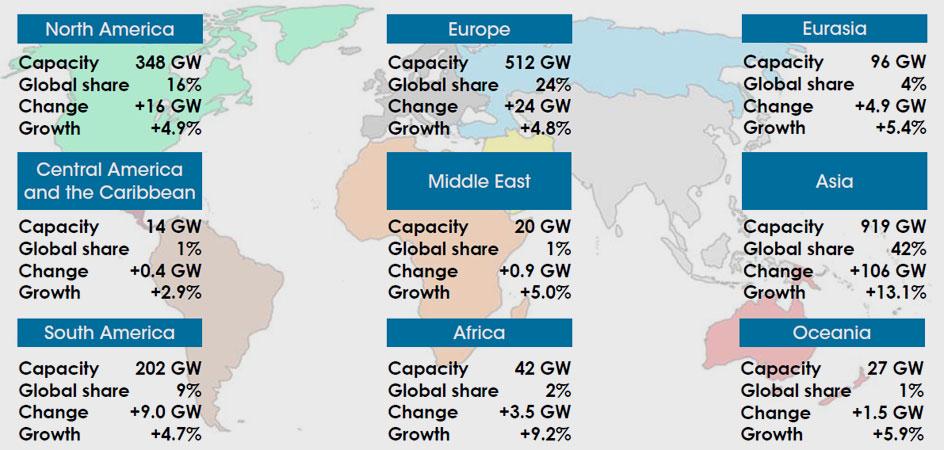 irena.org | Renewable generation capacity at the regional level