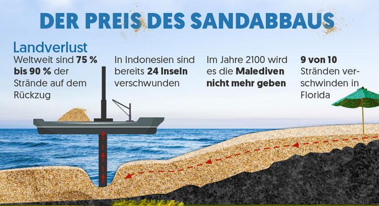 TradeMachines | Maike Radermacher | Wussten Sie, dass Sand nach Wasser die am zweit häufigsten verbrauchte Ressource überhaupt ist? Und da wir ihn schneller abbauen, als dass er nachkommt, wird Sand immer knapper. Dieser massive Sandabbau hat seinen Preis: Illegale Machenschaften, bedrohte Tierarten und das Verschwinden von Stränden.