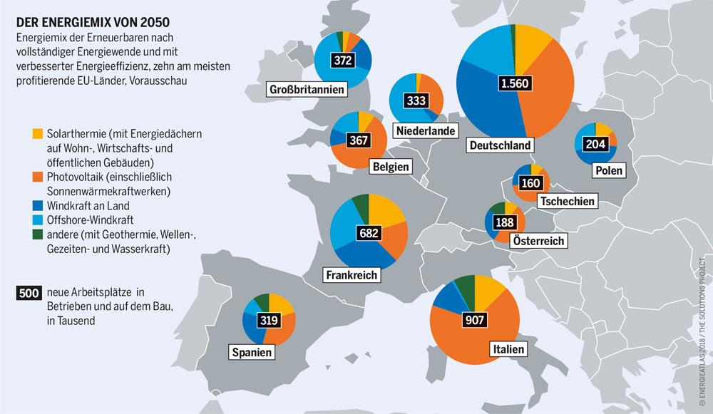 boell.de | Bartz/Stockmar (M), CC BY 4.0 | 100 Prozent Erneuerbare Energien in Europa sind möglich! Es ist keine Frage mehr der Technologien, ob wir in Europa auf 100 Prozent Erneuerbare Energien umsteigen. Bis 2050 können wir dieses Ziel erreichen. Die Sektorkopplung zwischen Strom-, Wärme- und Verkehrsbereich macht es möglich. Werden Wärme- und Verkehrssektor mit der Stromversorgung gekoppelt, ergeben sich auch Lösungen für das Problem der schwankenden Stromerzeugung aus Sonnen- und Windenergie. Eine vernetzte europäische Strominfrastruktur ist die Grundlage für eine europäische Energiewende.